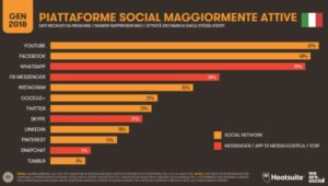 Social Media Italia 2018